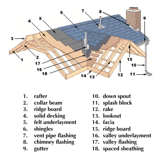 Rafter Tails And Gutters 9 Best Images About Issues